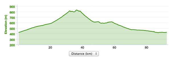 90K route elevation map Argan Sports Road Ride