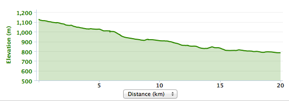 Elevation map of Argan Sports on road tour called Easing Down the Atlas