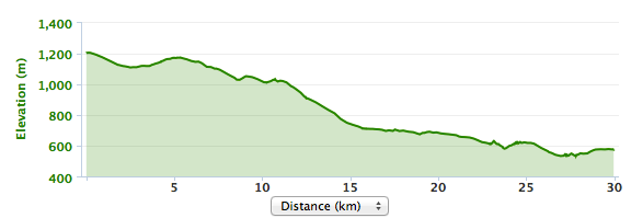 Elevation map of Argan Sports off road MTB tour called Enter the Atlas