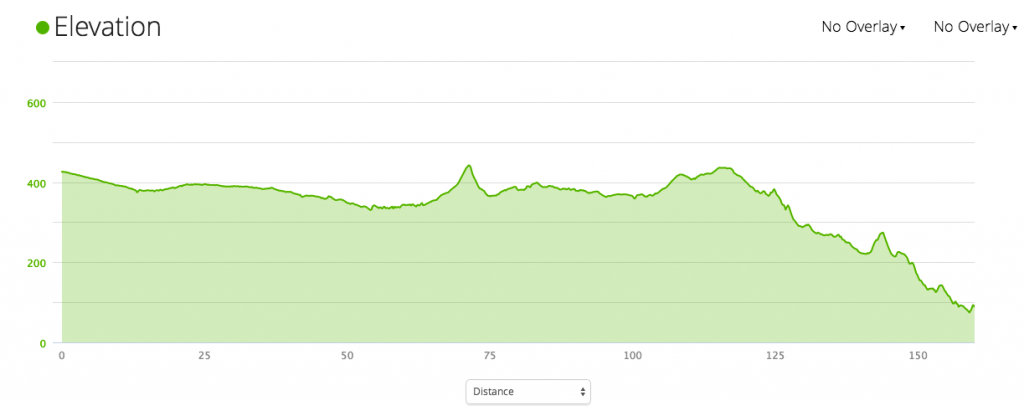 An Elevation map on the Marrakech To Esouria bike tour with Argan Sports bike Marrakech